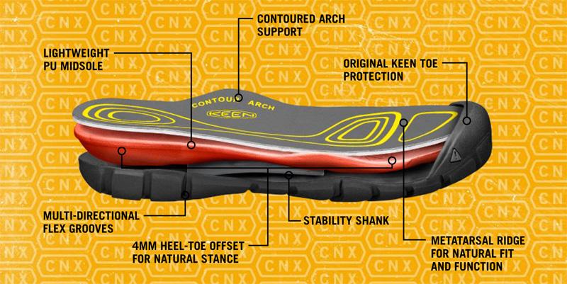 keen-cnx-technology