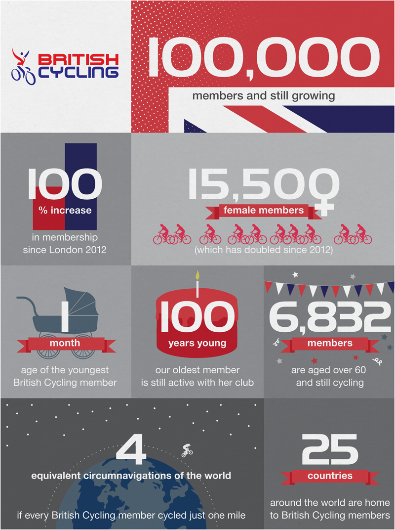british-cycling-2014-infographic1