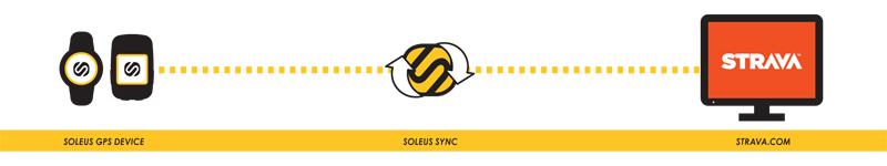 soleus-gps-pulse-sync