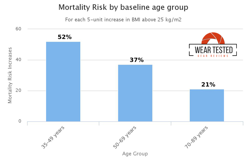 mortality-risk-chart-age