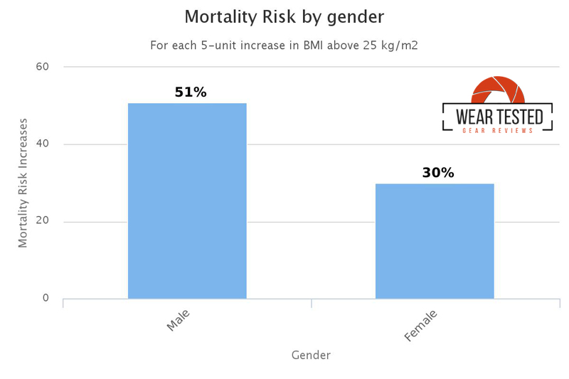 mortality-risk-chart-gender